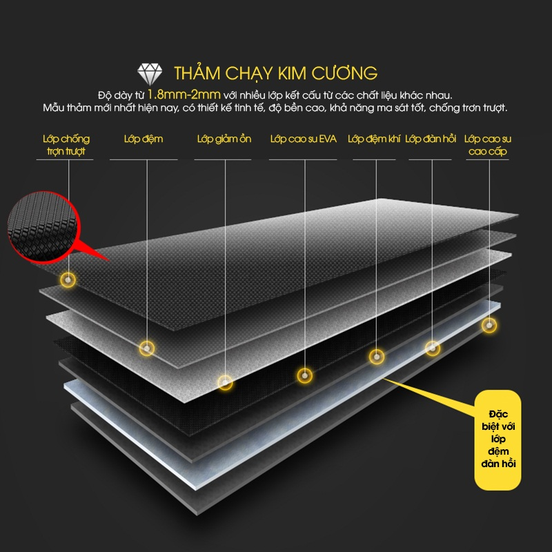 Thảm chạy cao cấp giúp giảm xóc, giảm tiếng ồn, àn toàn cho xương khớp.
